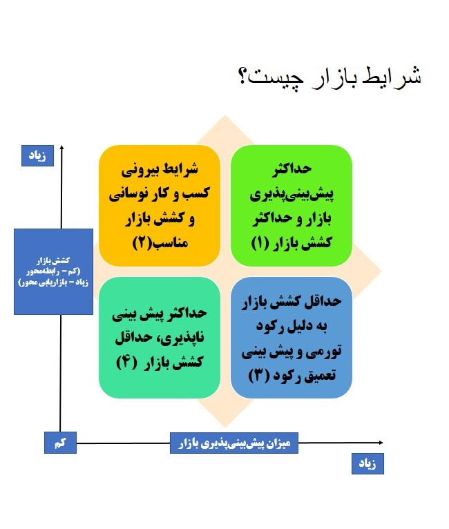 شرایط اقتصاد ایران در سال ۹۹