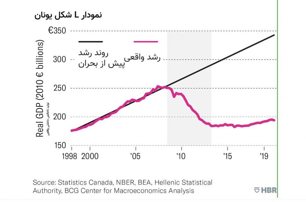 نمودار-L-شکل-یونان