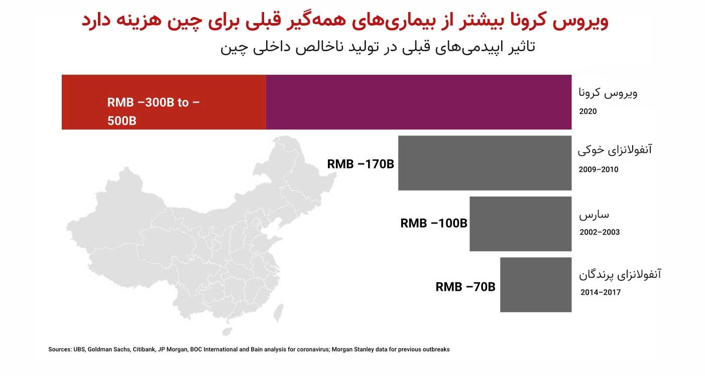 تاثیر کرونا بر تولید ناخالص چین
