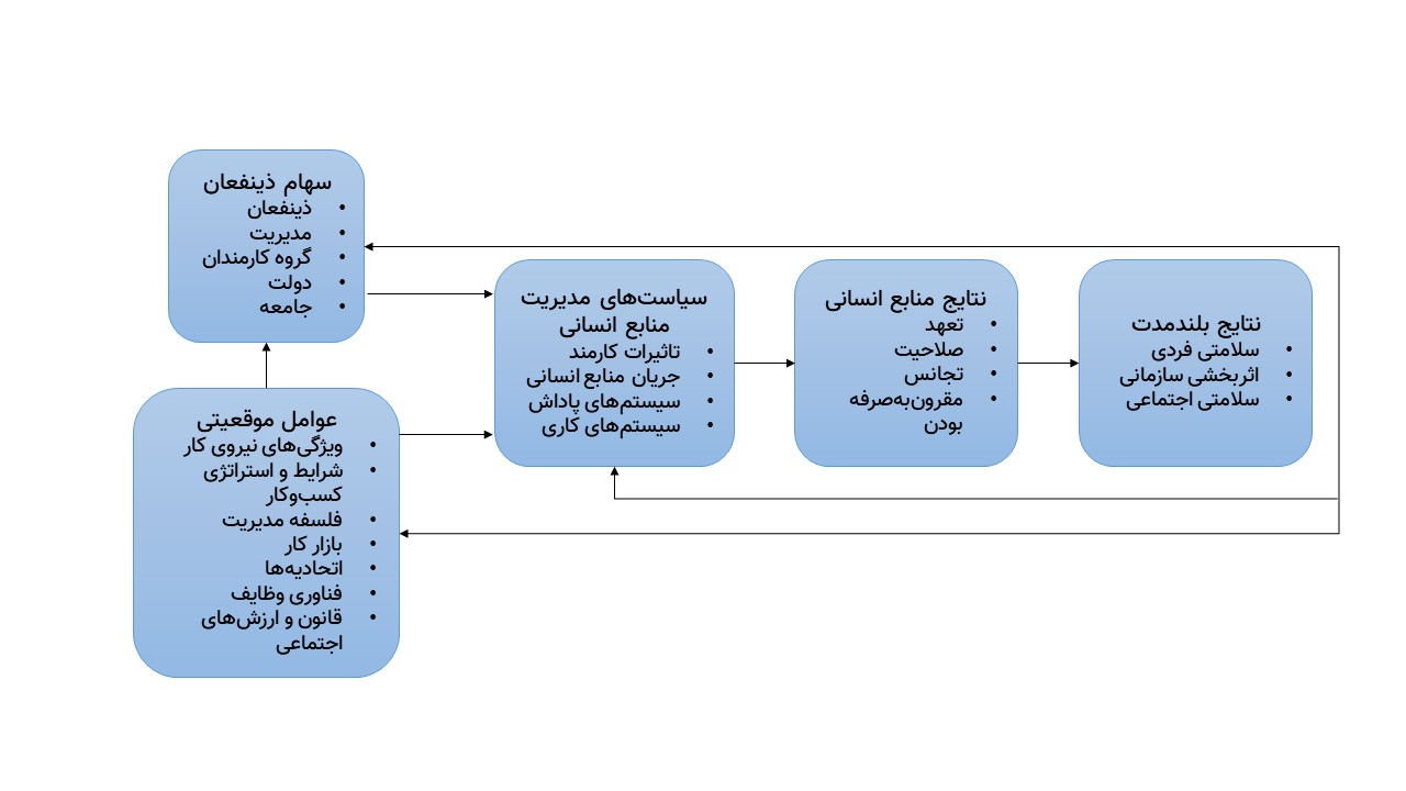 چارچوب هاروارد برای مدیریت منابع انسانی