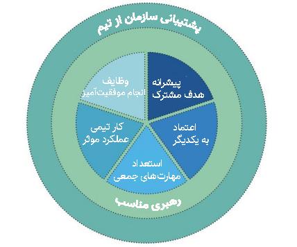 مدل اثربخشی تیمی تی 7
