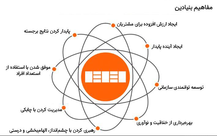 مفاهیم بنیادین تعالی سازمانی