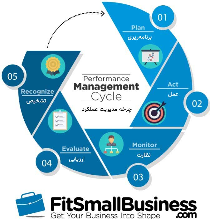 چرخه مدیریت عملکرد در هدف گذاری سازمانی