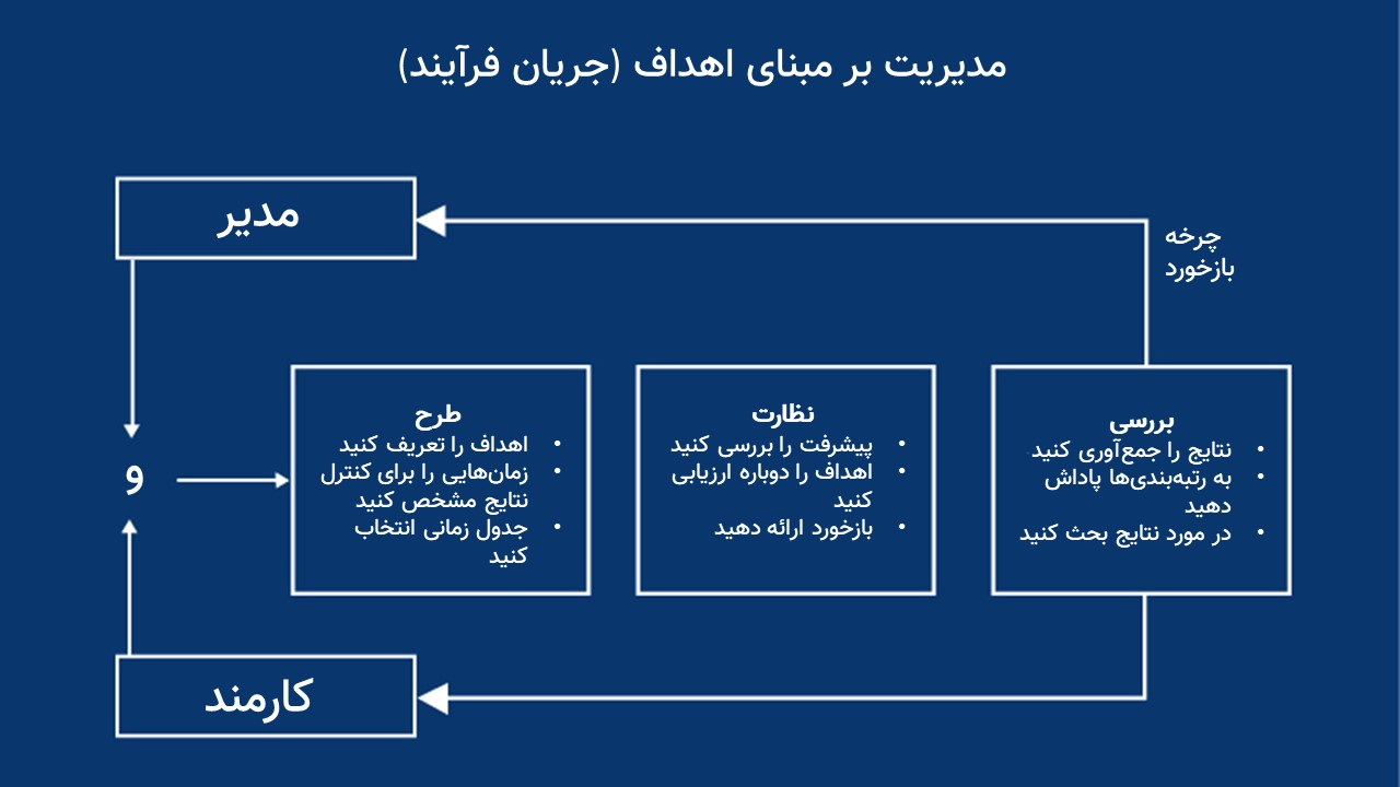 جریان فرایند مدیریت بر مبنای اهداف
